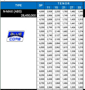 price list nmax abs