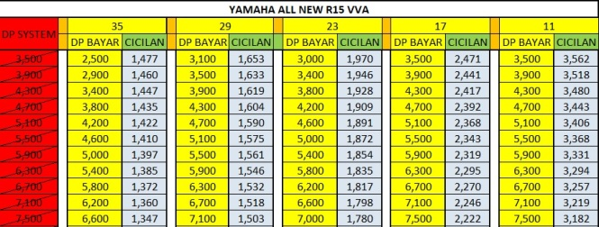 Harga Promo Kredit Motor Yamaha all new R15