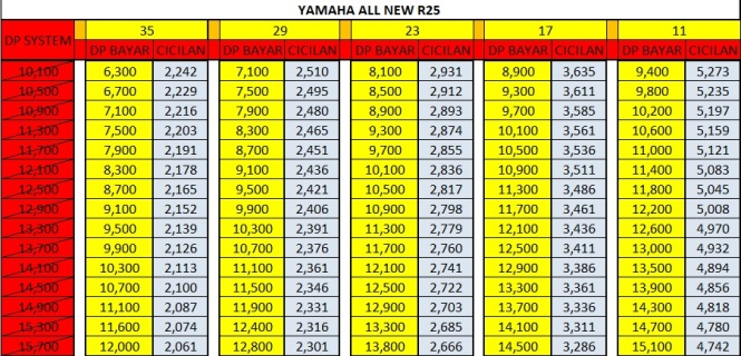 Harga Promo Kredit Motor Yamaha all new R25
