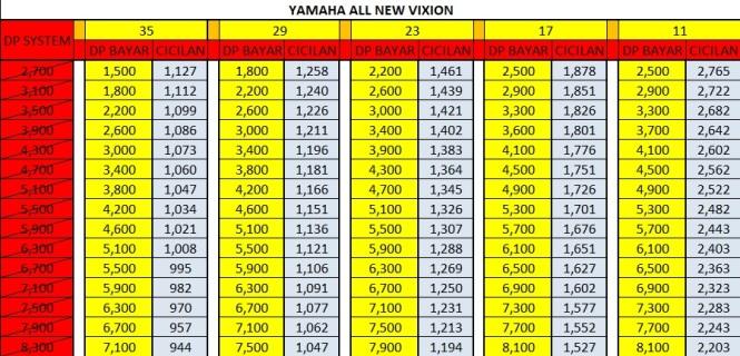 Harga Promo Kredit Motor Yamaha all new vixion