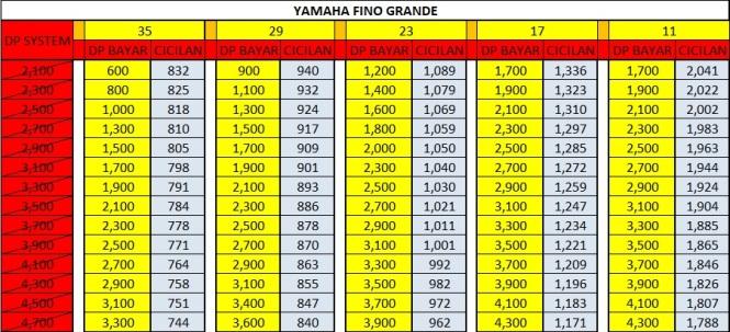 Harga Promo Kredit Motor Yamaha Fino grande