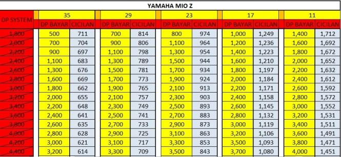 Harga Promo Kredit Motor Yamaha Mio Z 125 Dp Murah Cicilan Ringan