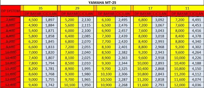 Harga Promo Kredit Motor Yamaha MT25