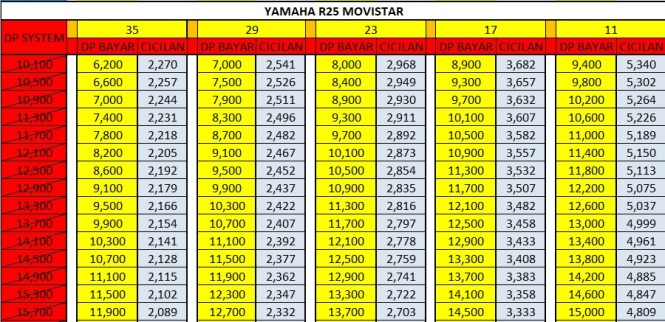 Harga Promo Kredit Motor Yamaha All New R25 movistar